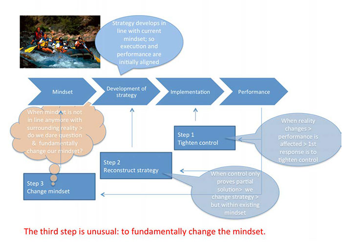 Infographic with steps to change mindset