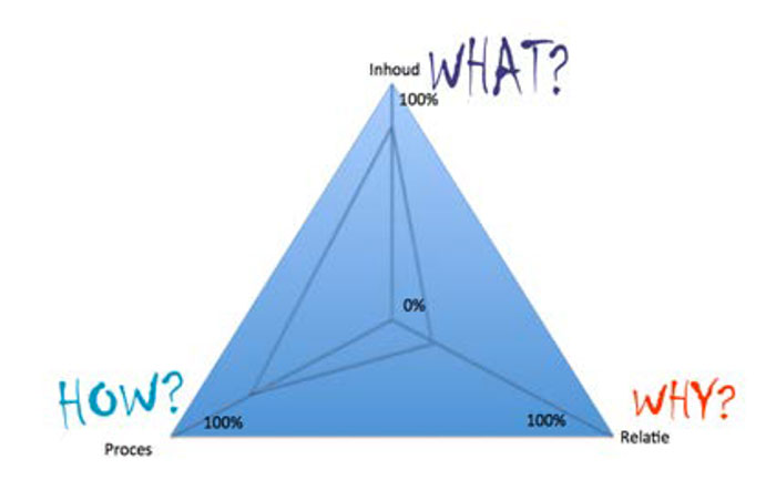 Blue Sphere of Influence Triangle